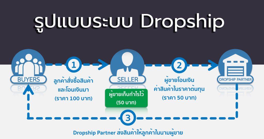 3 ขั้นตอนการทำ DROPSHIP ขายของออนไลน์